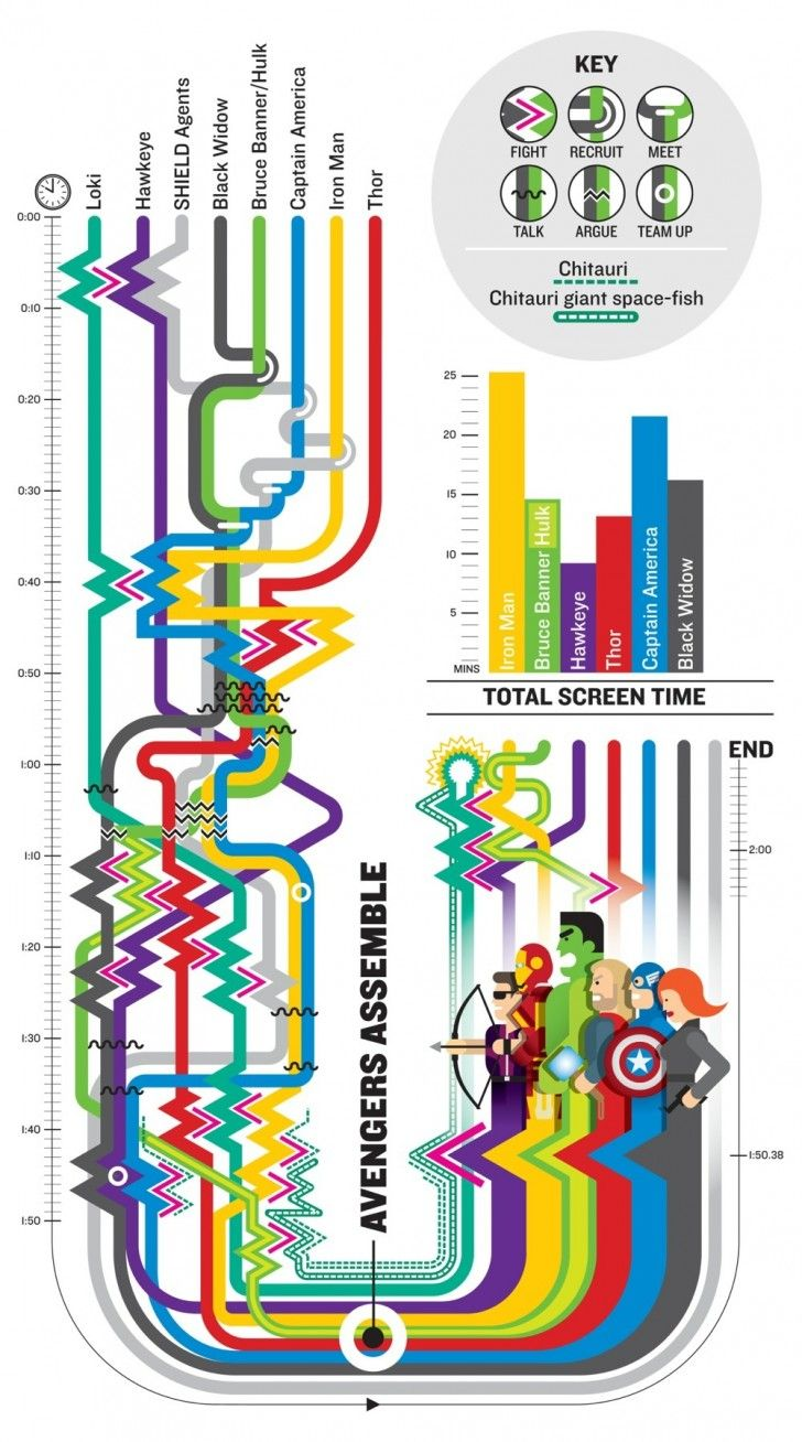 The avengers story map
