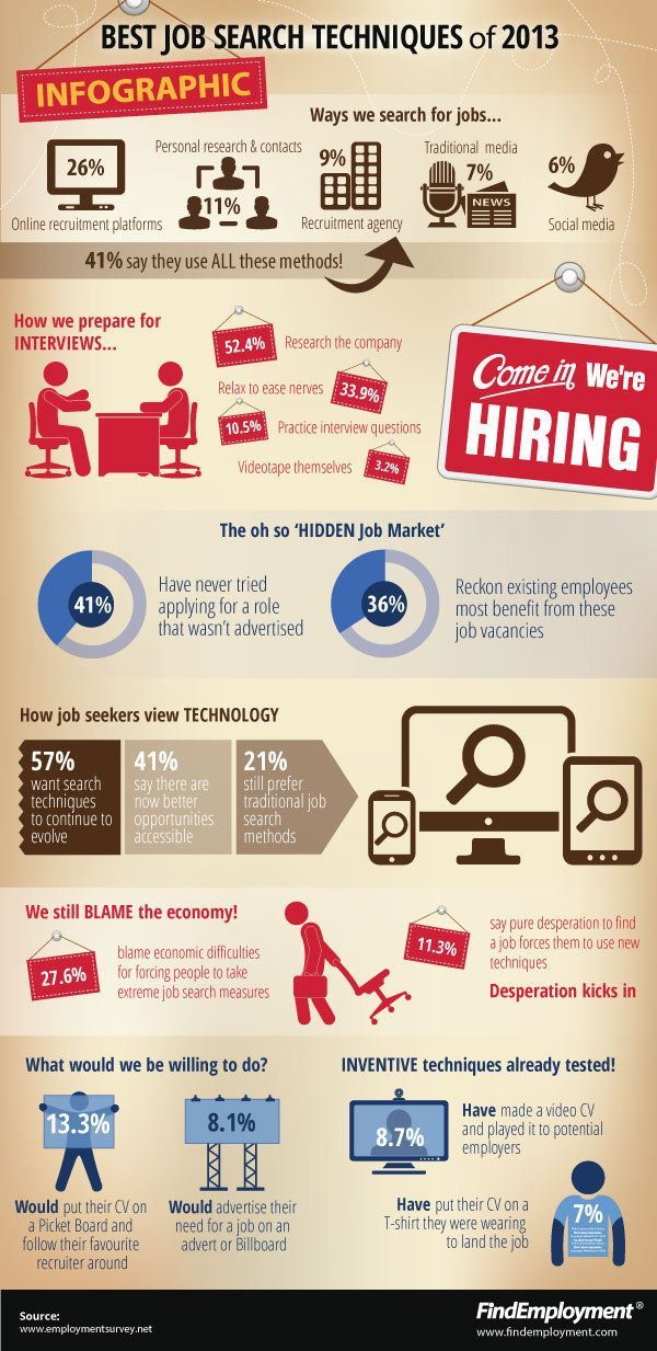 Career Infographic U0026 Advice Best Job Search Techniques Of 2013 Image  Description The Best(?) Job Search Techniques Of 2013 From Career Addict