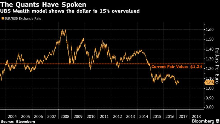 Inside some of the world's biggest asset managers, the quants are transforming a centuries-old theory to answer a burning question: What is the dollar's true value?