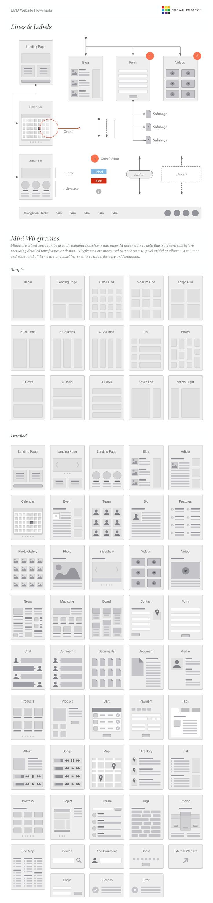 Flowcharts and Wireframes for designing Websites and Web Applications:
