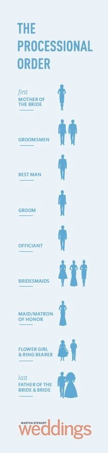 "This is the correct order for a bridal processional - ""down the aisle!!!"". Good to know!! :D"