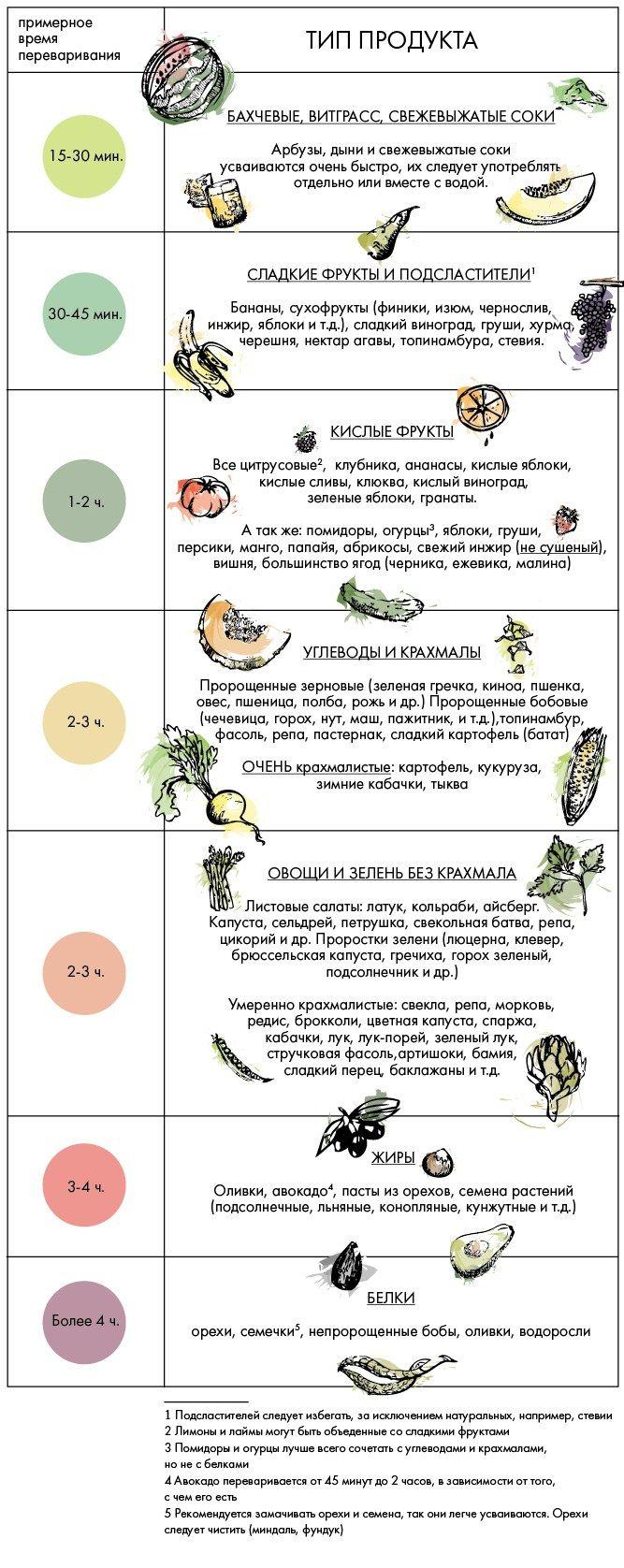 Wholesome Way : Таблица совместимости продуктов