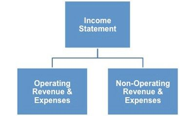 Basic Accounting Concepts and Financial Statements #commercial #finance http://finances.nef2.com/basic-accounting-concepts-and-financial-statements-commercial-finance/  #basic finance # Basic Accounting Concepts and Financial Statements The basic principles of accounting are best understood by considering some simple businesses and how they might document their financial activities. This Accounting Terminology Checklist outlines the terminology, concepts and conventions that are accepted…