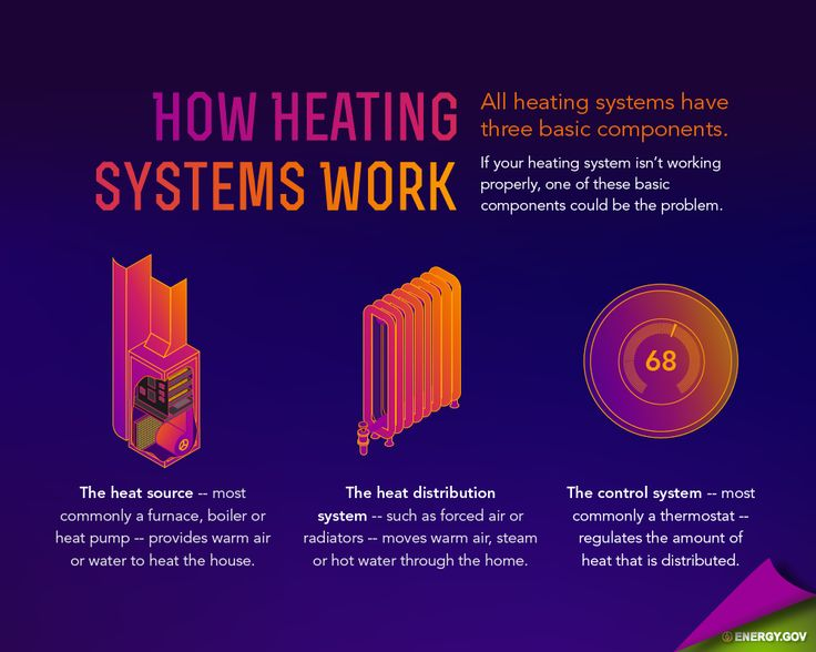 Best 25 Home Heating Systems Ideas On Pinterest Solar