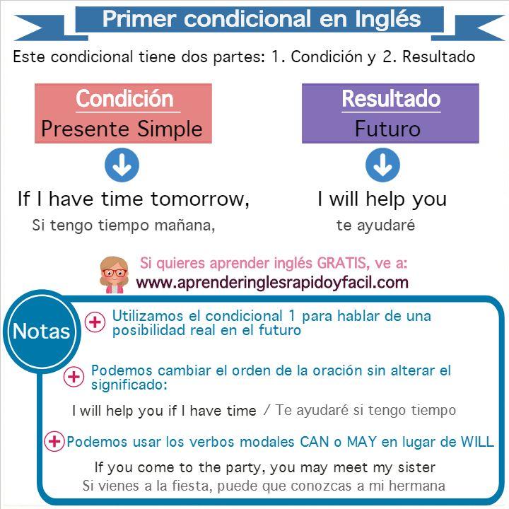 Lección Sobre El Primer Condicional En Inglés Con