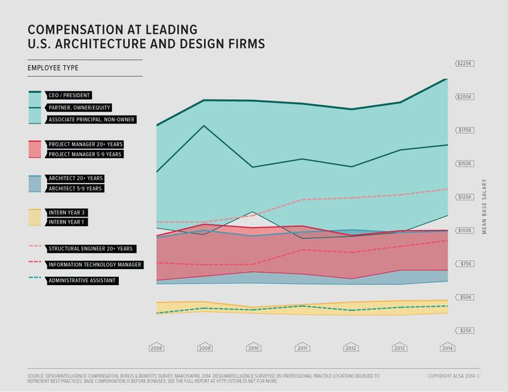 The last couple of years have seen a noticeable upturn in the average salaries of leaders of architecture firms. However, their subordinates have had no such luck.