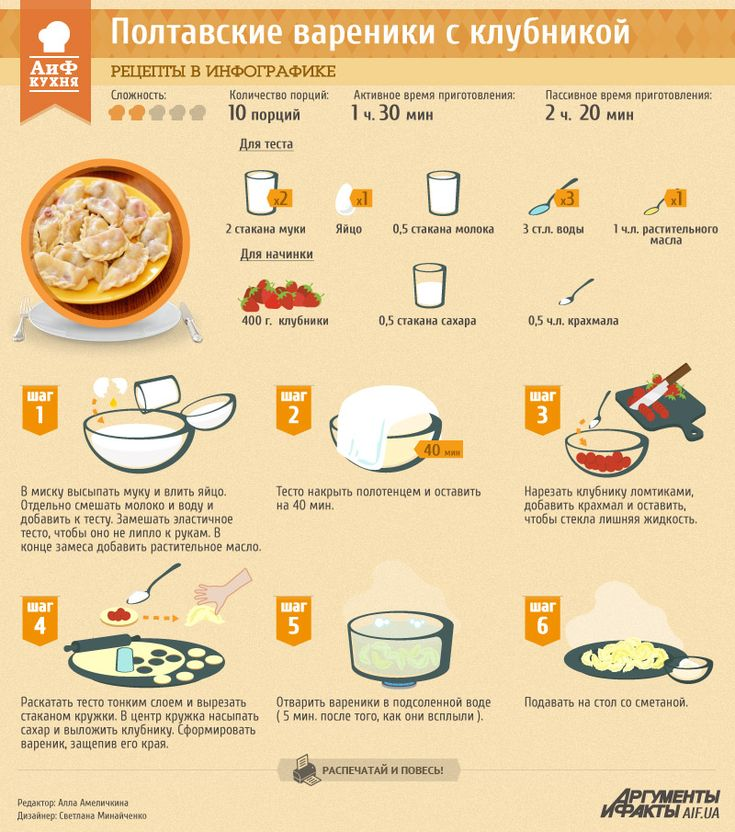 Рецепты в инфографике: вареники с клубникой