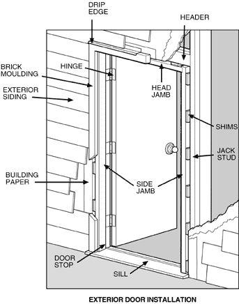 Exterior door installation renovation ideas pinterest - How to replace door frame exterior ...