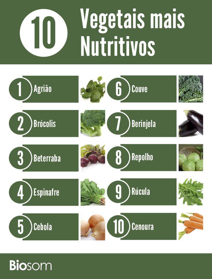 Clique na imagem e veja os 10 vegetais mais nutritivos para a saúde…