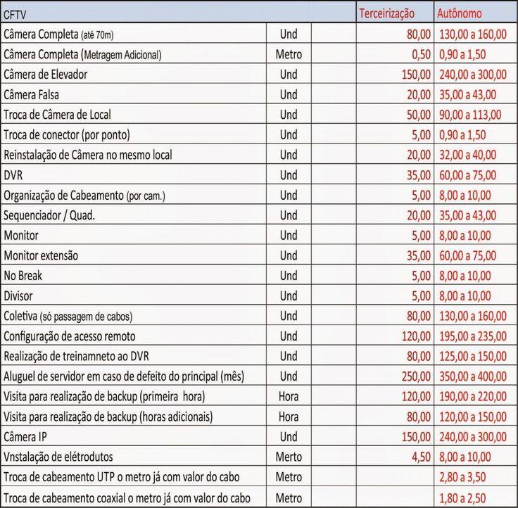Tabela De Valores Para CFTV - Mão de obra - segurancatec.com.br