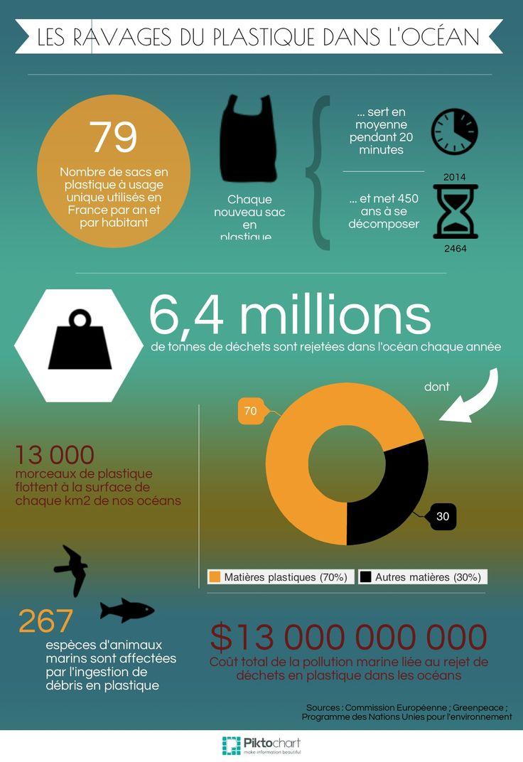 Combien de tonnes de matières plastiques sont rejetées dans la mer chaque année ? Quelles sont les conséquences pour les écosystèmes marins ? Cette infographie fait le point sur la pollution plastique dans les océans. / GEO