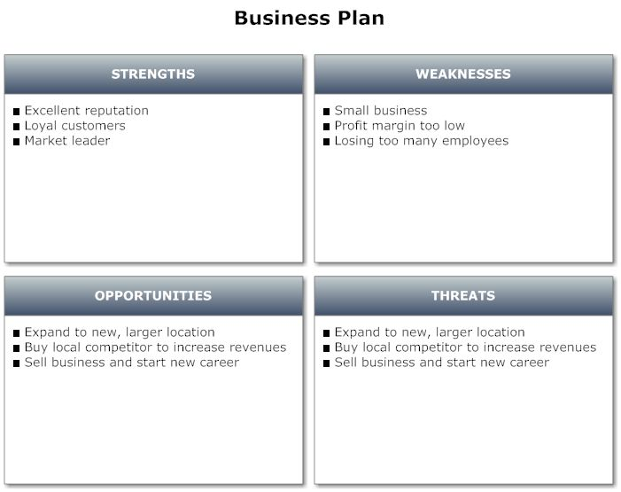 Example Image Business Plan  Swot Analysis  Projects To Try