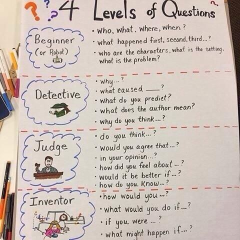 """Nicola Richards @NixRichards 17m """"@Ideas_Factory: I love this➡️4 levels of questions. pic.twitter.com/faGVA2tR4U"""" it could be #SOLOTaxonomy by stealth ;-) @arti_choke"""
