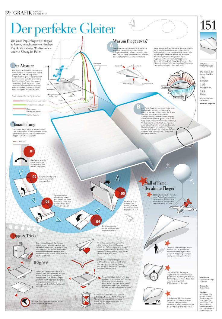 Papierflieger bauen. Infografik Der perfekte Gleiter. DIE ZEIT Nº 19/2012 Um einen Papierflieger weit fliegen zu lassen, braucht man ein bisschen Physik, die richtige Wurftechnik – und viel Übung im Falten.