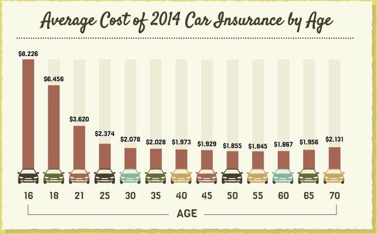 Home Insurance Estimator Texas Car Insurance Car Insurance