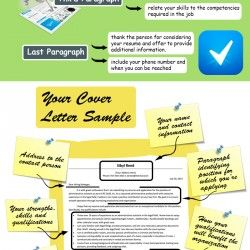 Infographic on how to write a resume cover letter. It shows basics about writing a cover letter: what is cover letter, it's…