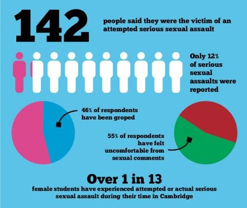 12 best Student Survey Campaign images on Pinterest Student - student survey