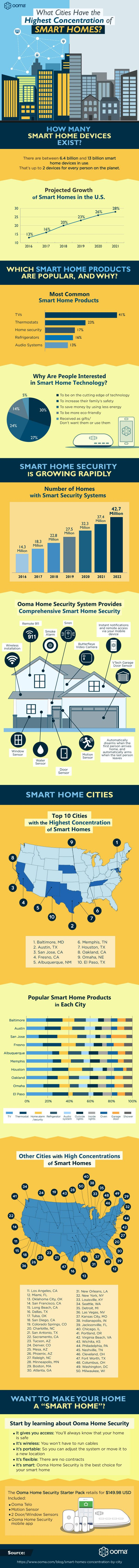 What Cities Have the Highest Concentration of Smart Homes?