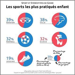 Infographie sur le sport et le genre par Claire Devilard ⚽ #Infographie #Infographic #Sport #Genre #Filles #Loisirs #Football #Natation #Danse #Athlétisme