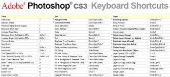 adobe photoshop cs5 shortcuts windows - Google zoeken