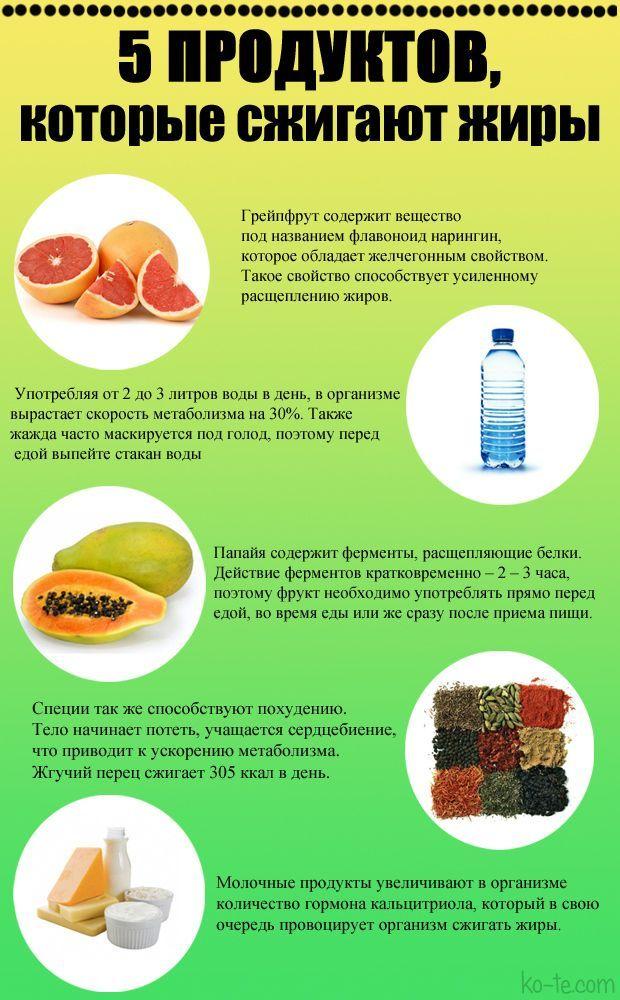Что поможет сжечь жиры
