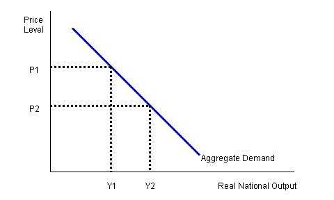 Aggregate demand normally rises as the price level falls.    1)Real money balances effect: As the price level falls, the real value of money balances held increases. This increases the real purchasing power of consumers.  2)Prices and interest rates: A lower price level increases the real interest rate  3)International competitiveness  4)Shifts in Aggregate Demand: A change in one of the components of aggregate demand will cause a shift in the aggregate demand curve.