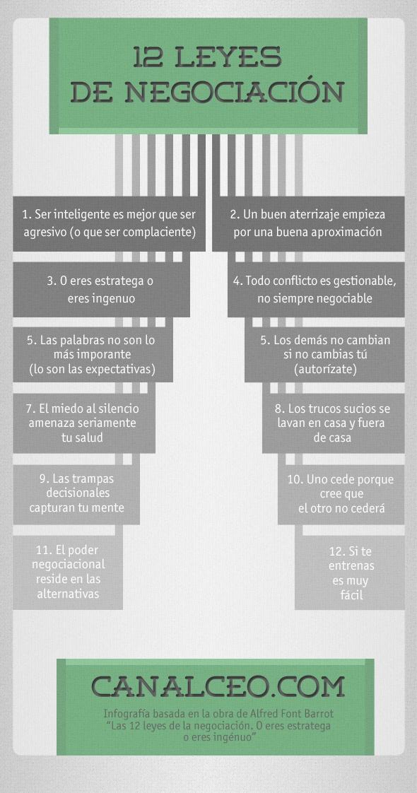 Las12 leyes de la negociación
