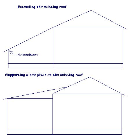 Shed Roof Tie In To Valuted Sunroom Bing Images