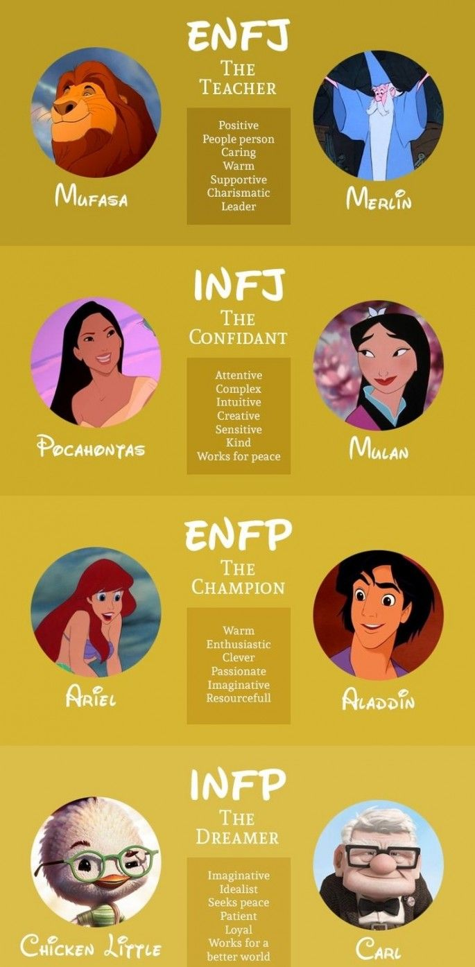 The Myers-Briggs personality type of various Disney characters. Which one are you? ENFP