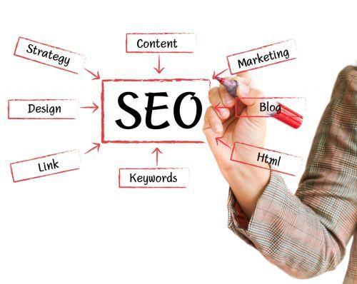 Servicii profesionale de optimizare seo. Audit seo gratis pentru o promovare seo rapida.