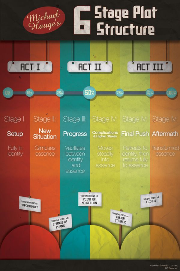 erinbowman:  Michael Hauge's Six Stage Plot Structure. (Or: infographics I want to hug.) Graphic by Eduardo L. Lozano   – Me gusta mucho este esquema visual con el proceso de creación de una historia. I like this revealing infographic with the defining elements of a plot.