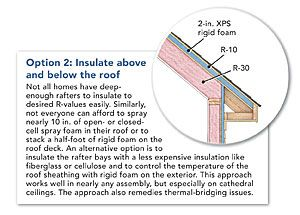 25 best ideas about roof sheathing on pinterest for 6 fiberglass insulation r value