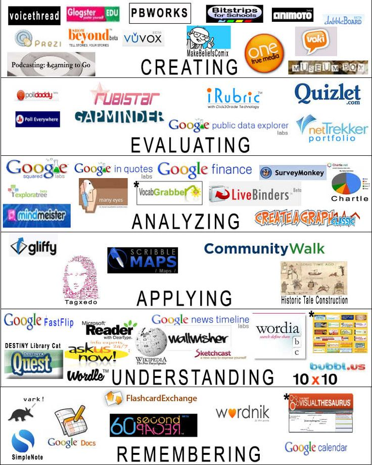 digital bloom Digital tools and resources accessible in Baltimore County Public Schools are aligned to Bloom's Revised Taxonomy.