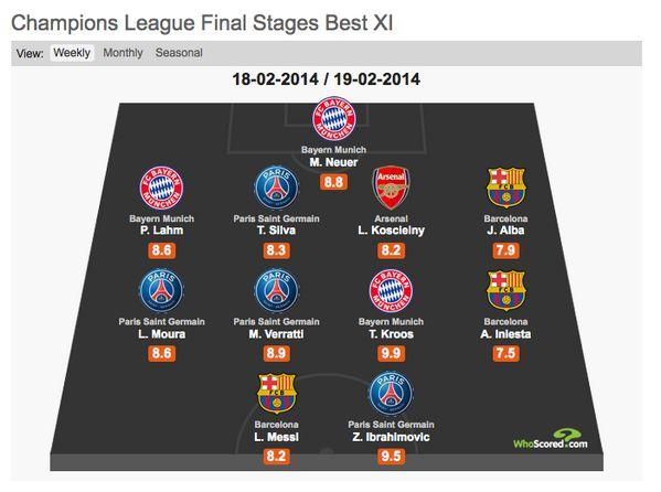 L'équipe-type des 4 premiers 8èmes de finale de LDC - http://www.actusports.fr/90430/lequipe-type-des-4-premiers-8emes-de-finale-de-ldc/