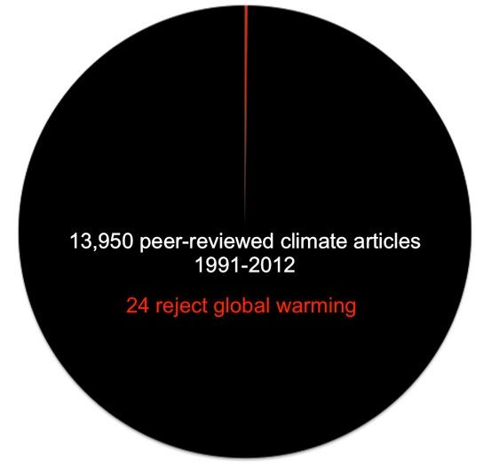 Simple pie chart shows why climate change denial is just hot air
