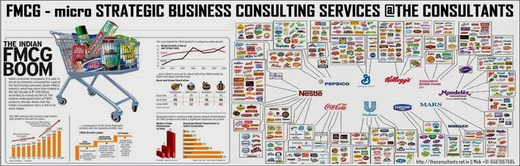 FMCG CONSULTING SERVICES BY FORTUNE 500 MNC's Ex Strategic Professionals - http://theconsultants.net.in