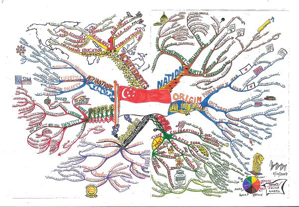 The Giant Mind Map created by Thum Cheng Cheong. The Giant Mind Map is the world largest mind map on record when it was unveiled on 13 November 2007. The Mind Map depicts Singapore history from the early nation building period to the achievements. In addition, you will learn about the Singapore people, their lifestyle and aspirations.