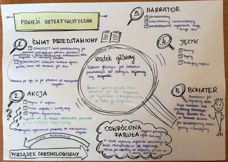 Dziś kilka pomysłów na pracę z powieścią detektywistyczną.            Cykl lekcji zaczynam od poznania cech gatunku.