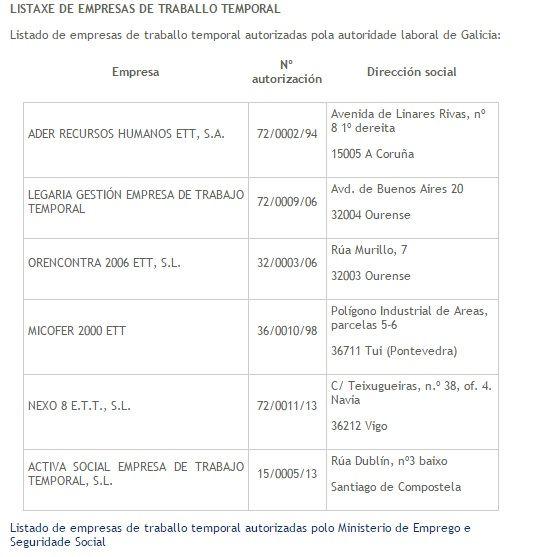 Empresas de Trabajo Temporal en Galicia