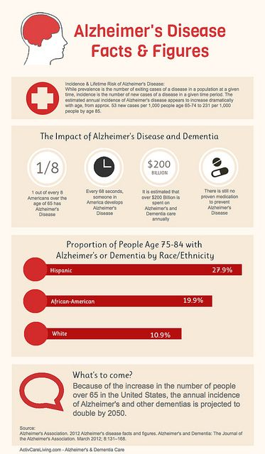 Alzheimers Disease Facts and Figures Infographic by A Health Blog, via Flickr