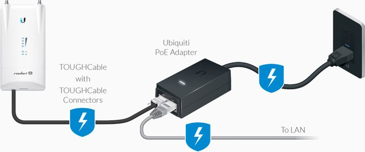 Ubiquiti Networks - PoE Adapters