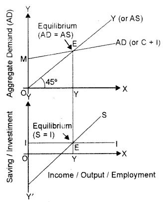 ISC Economics Question Paper 2014 Solved for Class 12 in