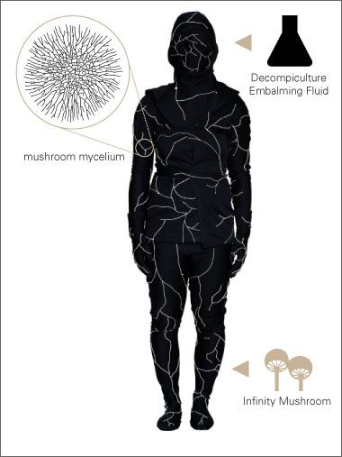 Flesh-eating fungus burial suit. Eco-friendly burial option. Mega-morbid, but very interesting.