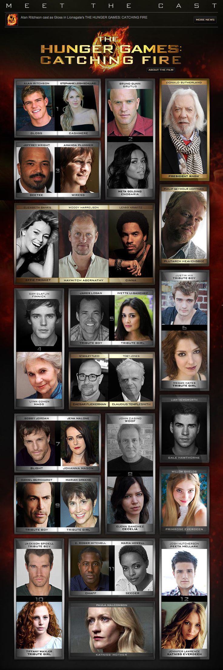 Hunger+Games+Characters | ... out the full the hunger games catching fire cast in the image below