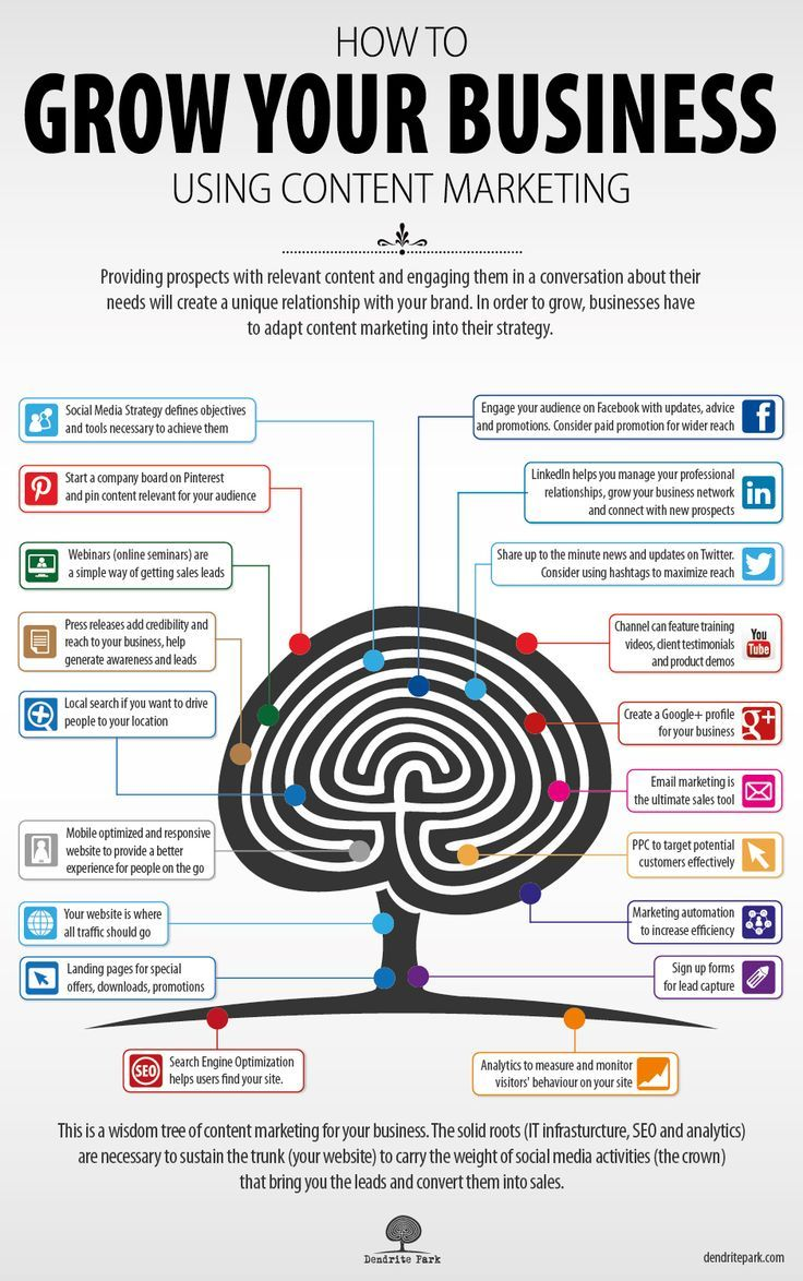 How To Grow Your Business Using Content Marketing [Infographic] #FlowConnection: