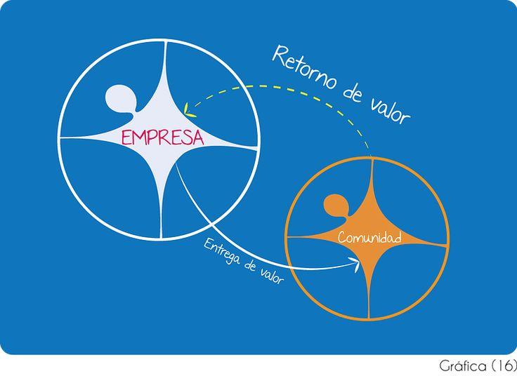Retorno de valor en el modelo de negocio social Business life