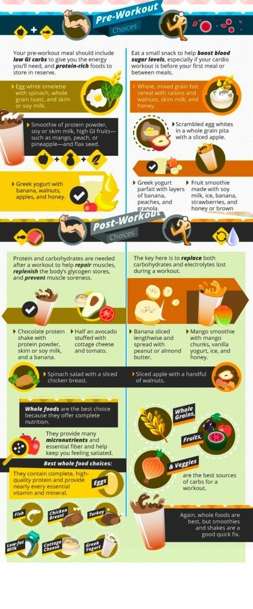 Post-Workout Foods