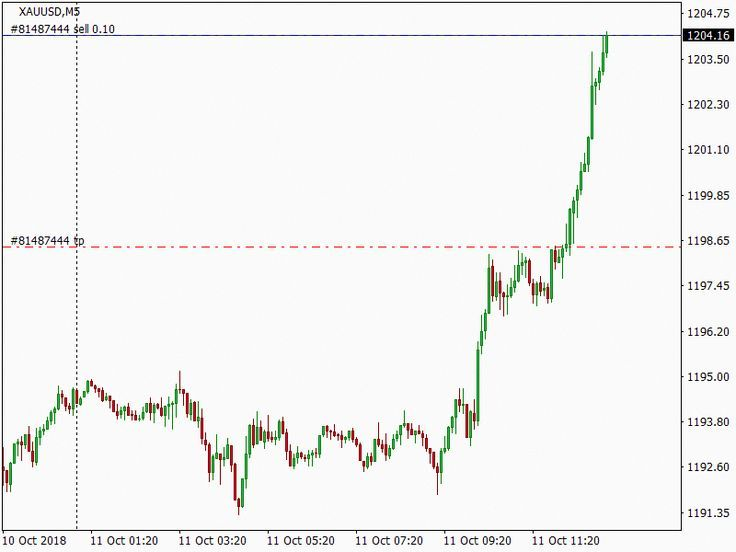 Xauusd Sell At 1204 16 Sent By Interceptor Ea Real Time Free