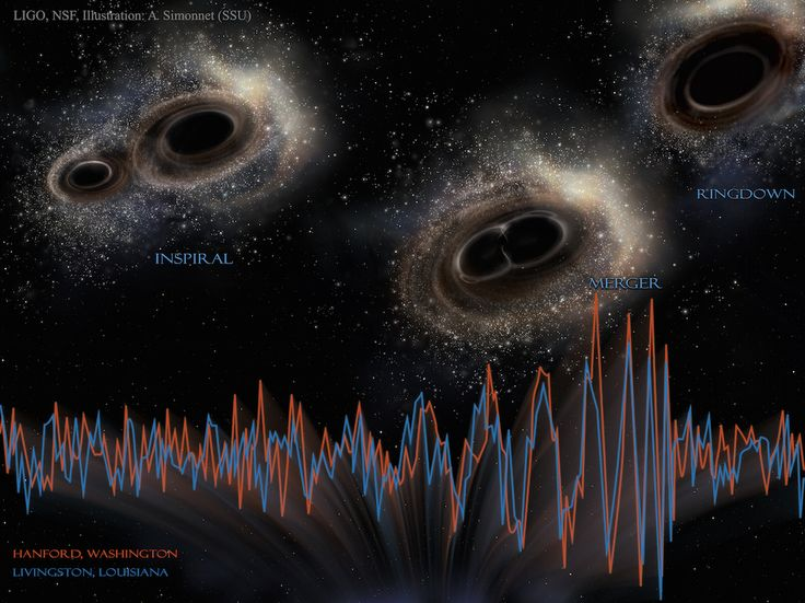 A new sound file captures the unforgettable sound of gravitational waves emerging from a cosmic collision between two black holes.