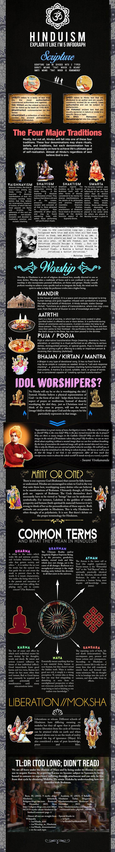 Hinduism Beliefs and Practices Religion Infographic. Topic: Hindus teachings, god, godesss, Brahma, Vishnu, Shiva, Ganapati, Krishna, Rama, Hanuman, Ganesha.